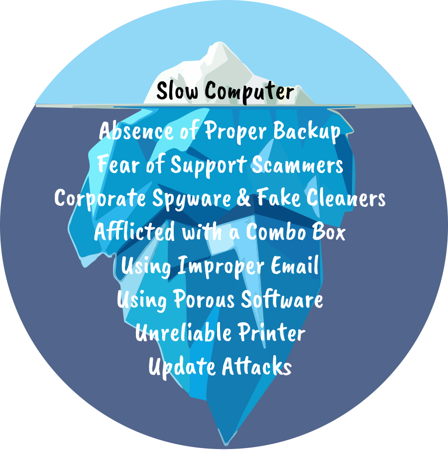 A slow computer is just the tip of the iceberg.